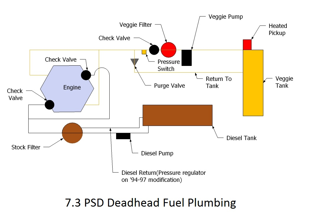 powerstroke fuel flow diagram image wiring the 7 3 ford powerstroke u201cmade u201d for wvo wvo designs on 7 3 powerstroke fuel flow