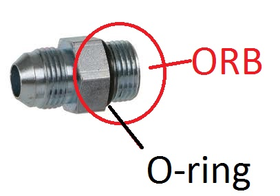 ORB Fitting Explained