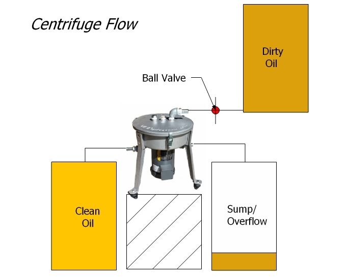 Centrifuge flow schematic