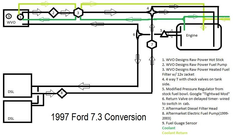 7.3WVO_Conversion_Diagram 95 f350 7 3 wiring diagram diagram wiring diagrams for diy car 7.3 Powerstroke Diesel Engine Diagram at bayanpartner.co